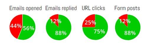 program phishingowy - wyniki kampanii