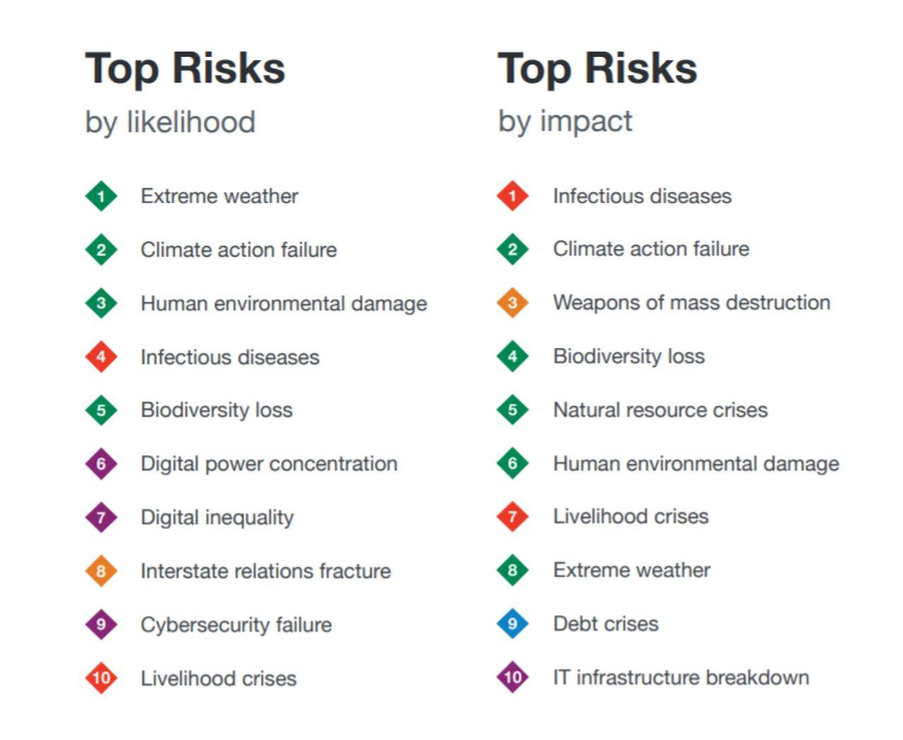 zagrożenia dla świata 2021, raport Światowego Forum Ekonomicznego, WEF The Global Risks 2021