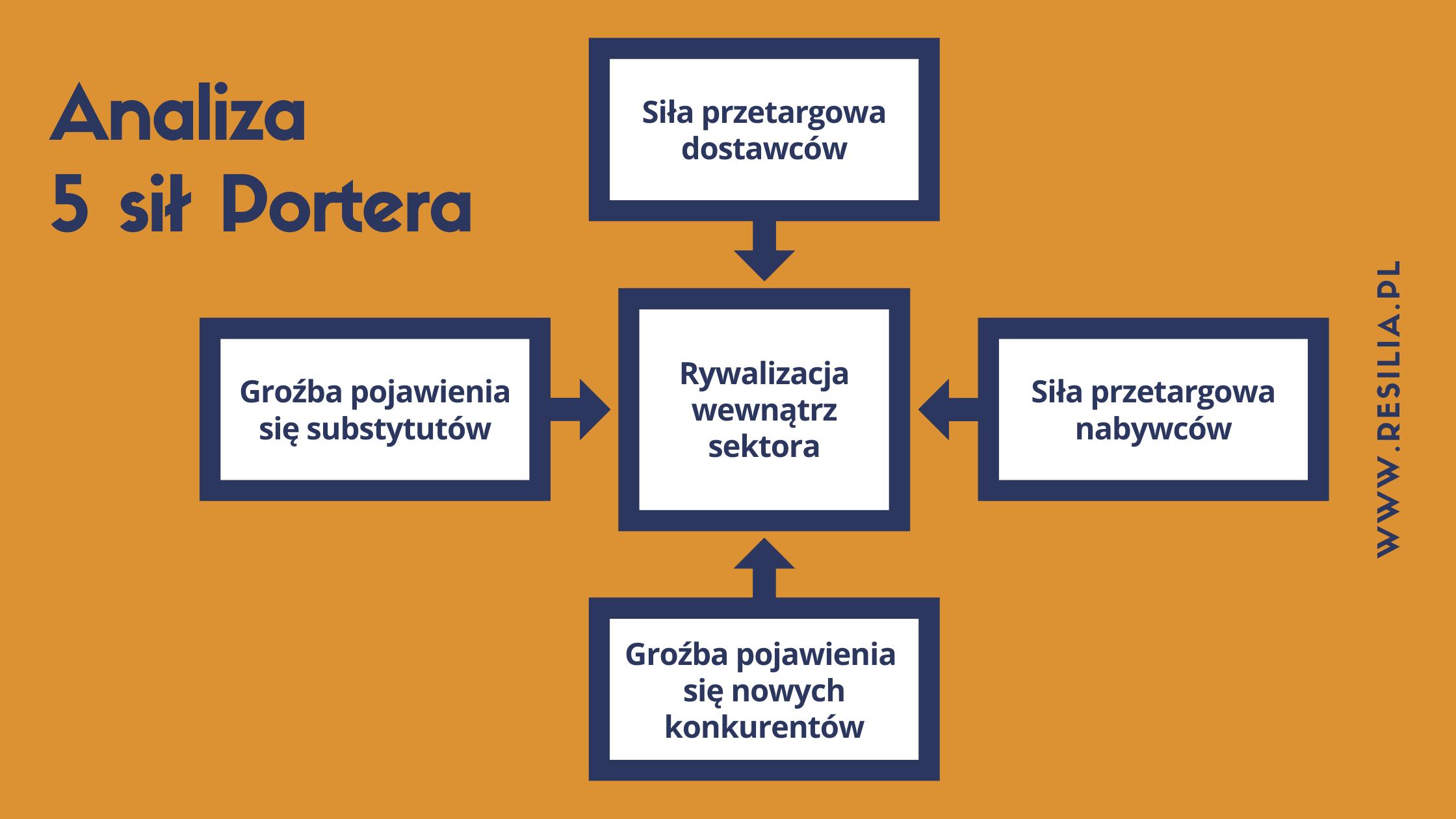 Analiza 5 sił Portera na czym polega metoda