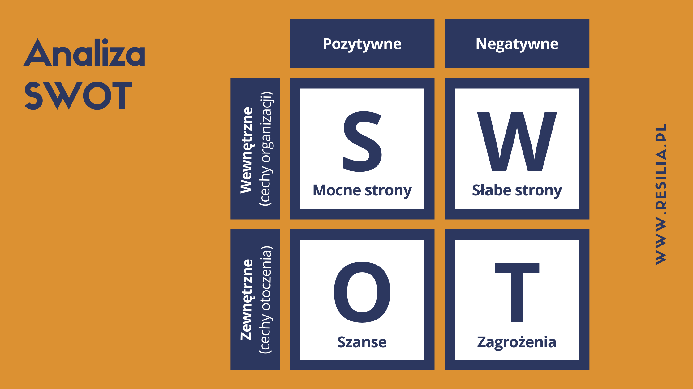Analiza SWOT macierz na czym polega