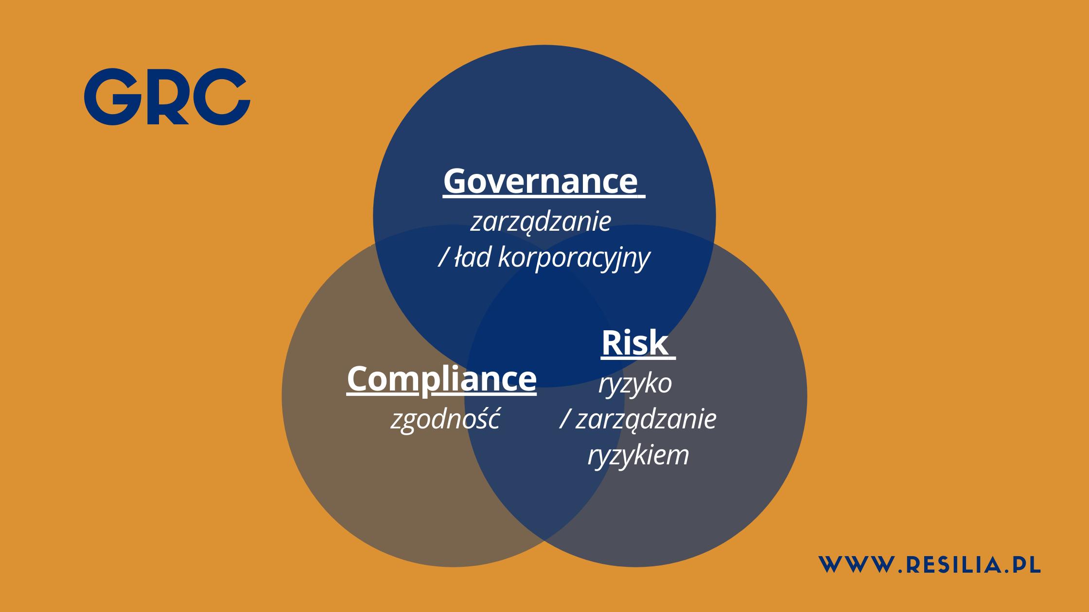GRC definicja zarządzanie firma