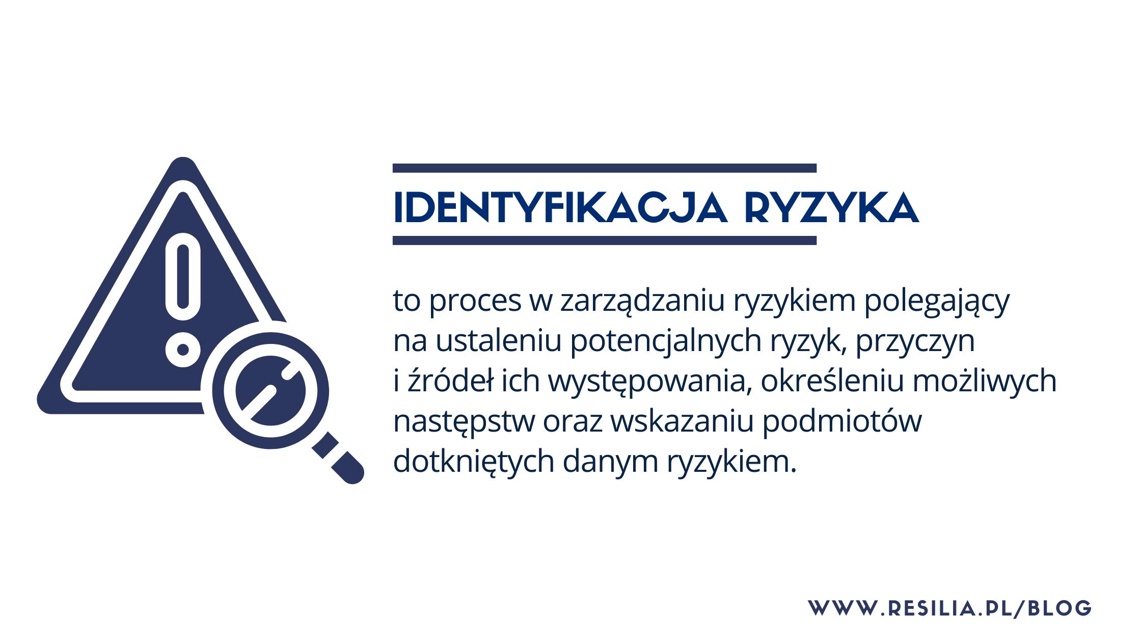 Identyfikacja ryzyka - definicja